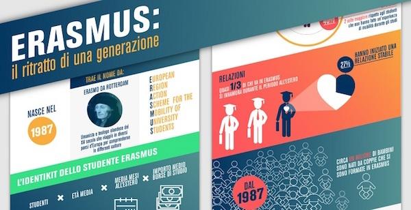 erasmus_unicusano_infografica